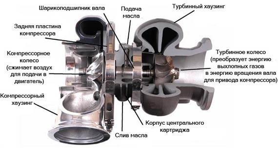 Продажа и ремонт турбин.